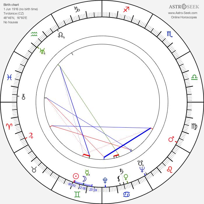 Jožka Severin - Astrology Natal Birth Chart