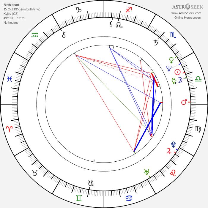 Jožka Šmukař - Astrology Natal Birth Chart