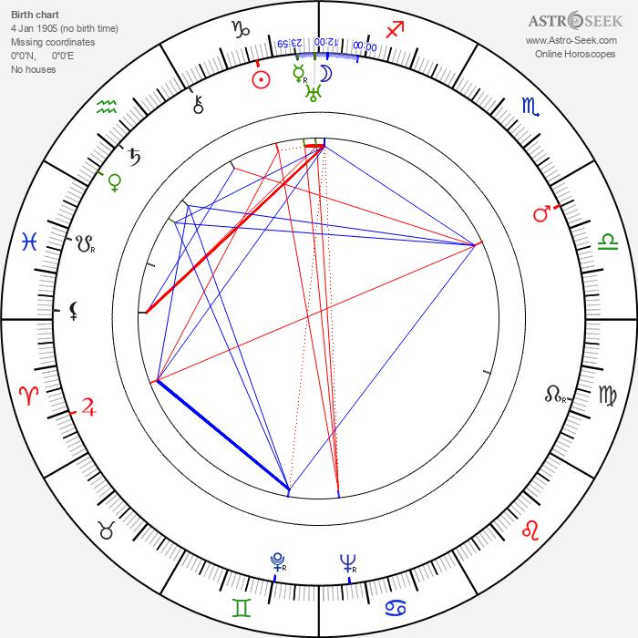 Jozo Laurenčić - Astrology Natal Birth Chart