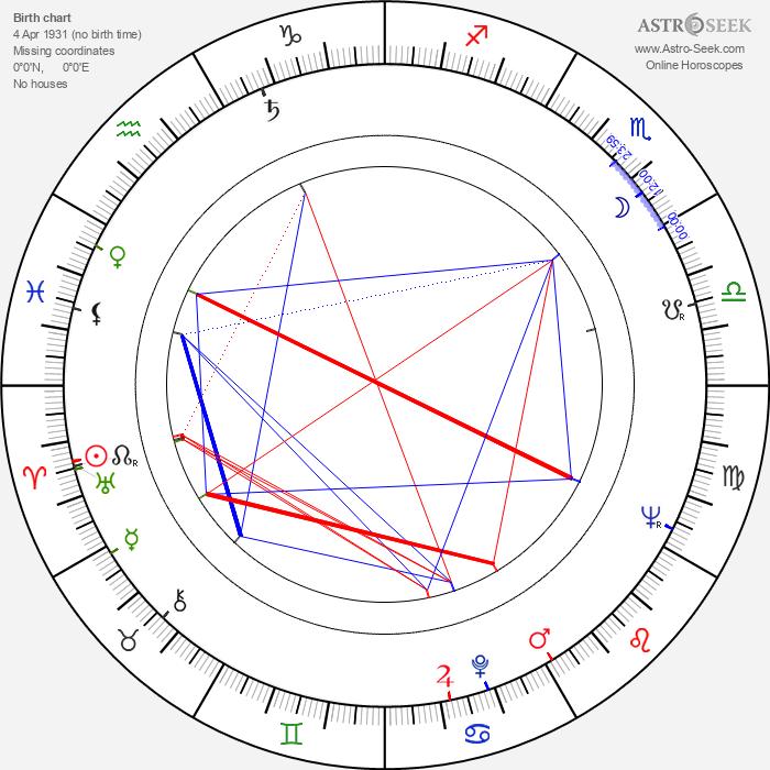 Józsa Hacser - Astrology Natal Birth Chart