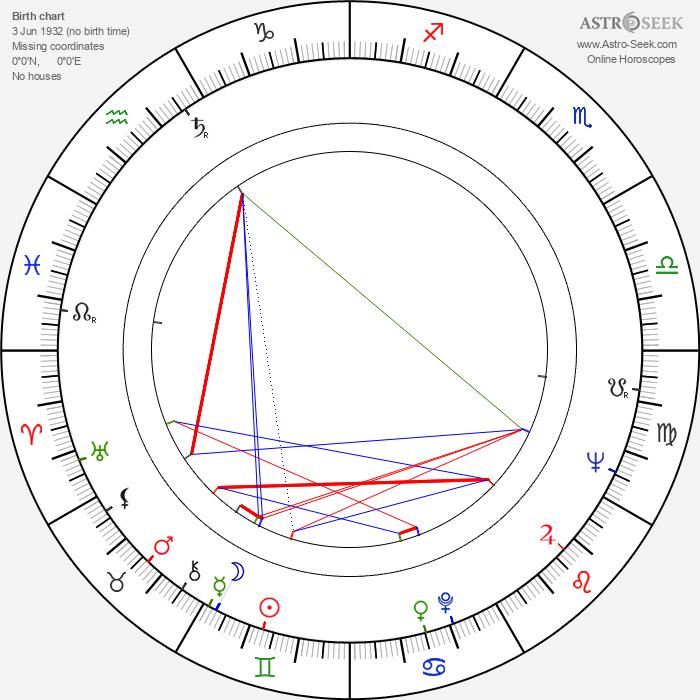 József Biró - Astrology Natal Birth Chart