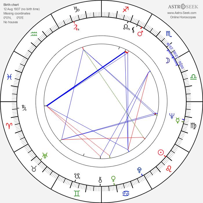 József Madaras - Astrology Natal Birth Chart