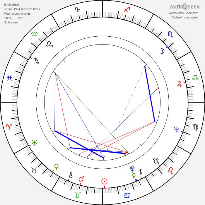 József Nepp - Astrology Natal Birth Chart