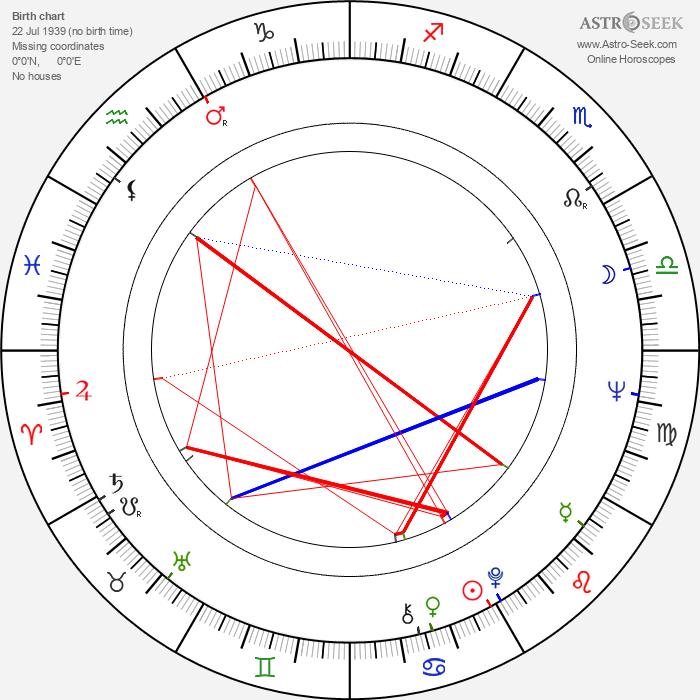 József S. Tóth - Astrology Natal Birth Chart