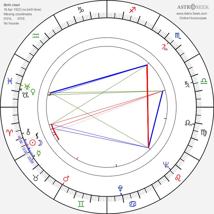 József Zsudi - Astrology Natal Birth Chart