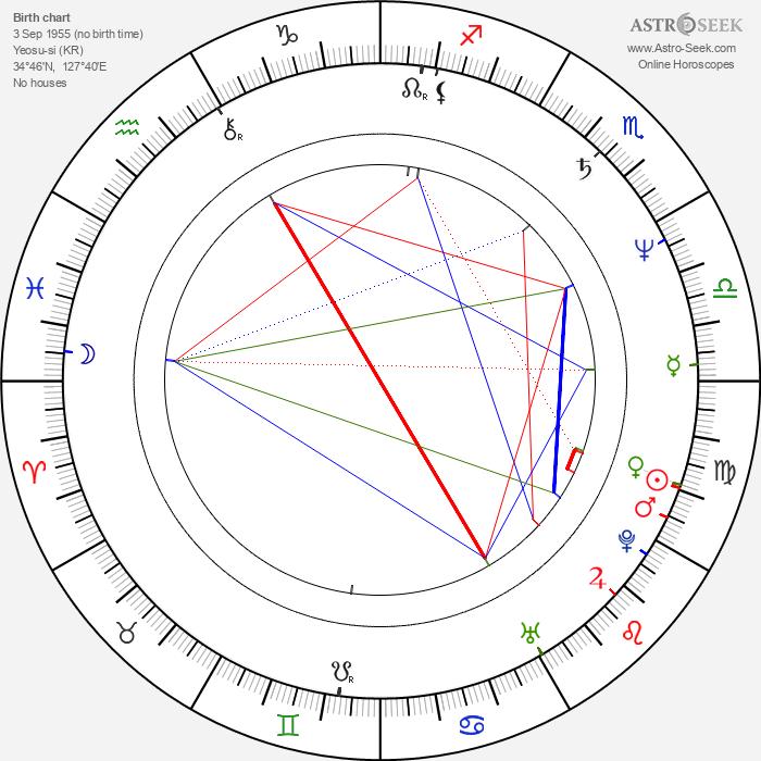 Ju-bong Gi - Astrology Natal Birth Chart