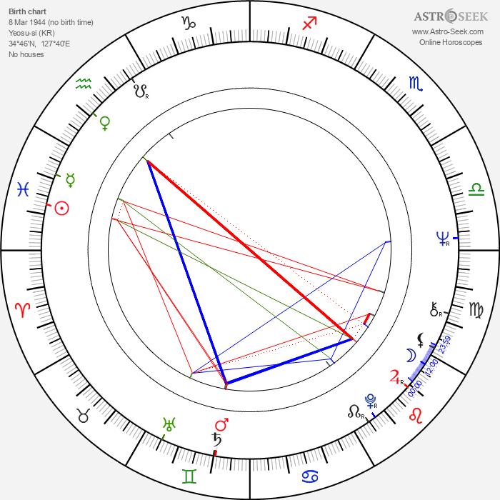 Ju-shil Lee - Astrology Natal Birth Chart