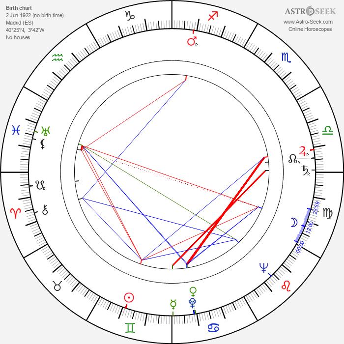 Juan Antonio Bardem - Astrology Natal Birth Chart