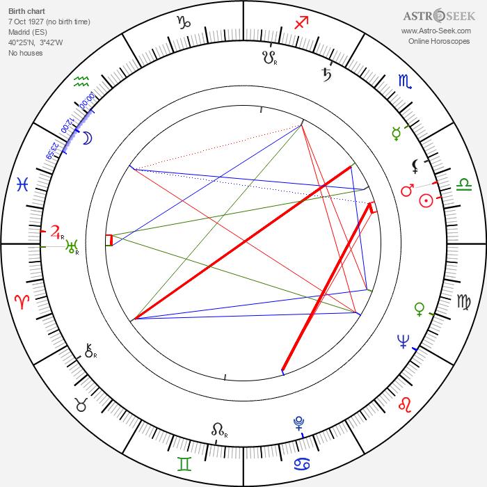 Juan Benet Goitia - Astrology Natal Birth Chart