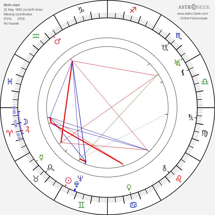 Juan Calvo - Astrology Natal Birth Chart