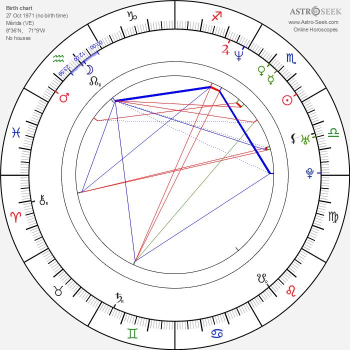 Juan Carlos Alarcón - Astrology Natal Birth Chart