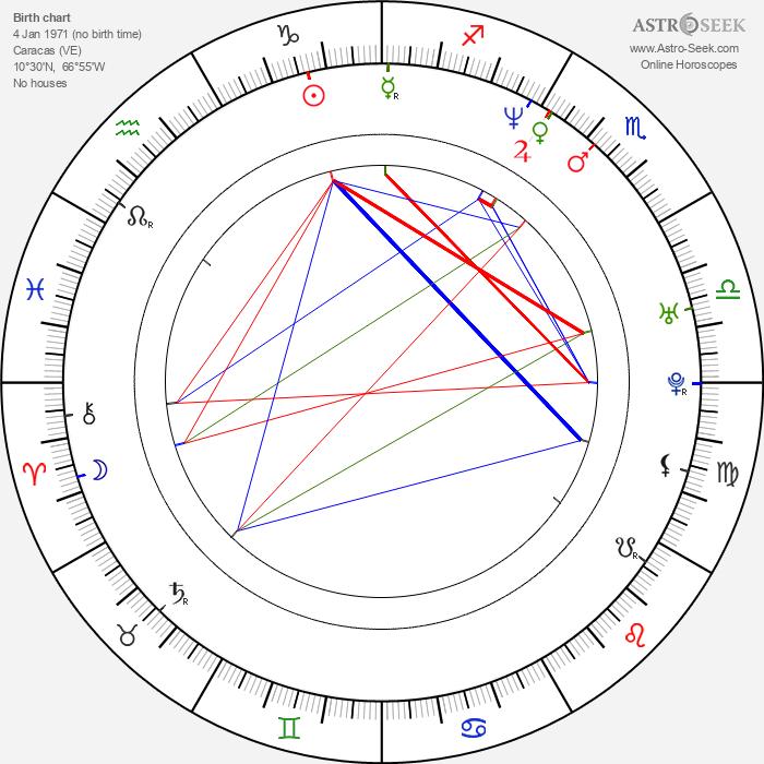 Juan Carlos García - Astrology Natal Birth Chart