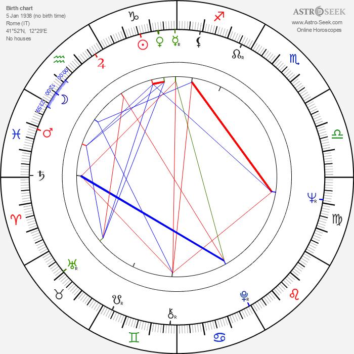 Juan Carlos I. - Astrology Natal Birth Chart