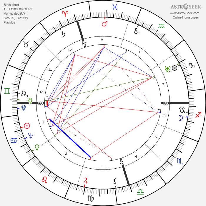 Juan Carlos Onetti - Astrology Natal Birth Chart