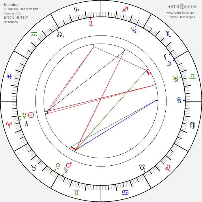 Juan Carlos Vivas - Astrology Natal Birth Chart