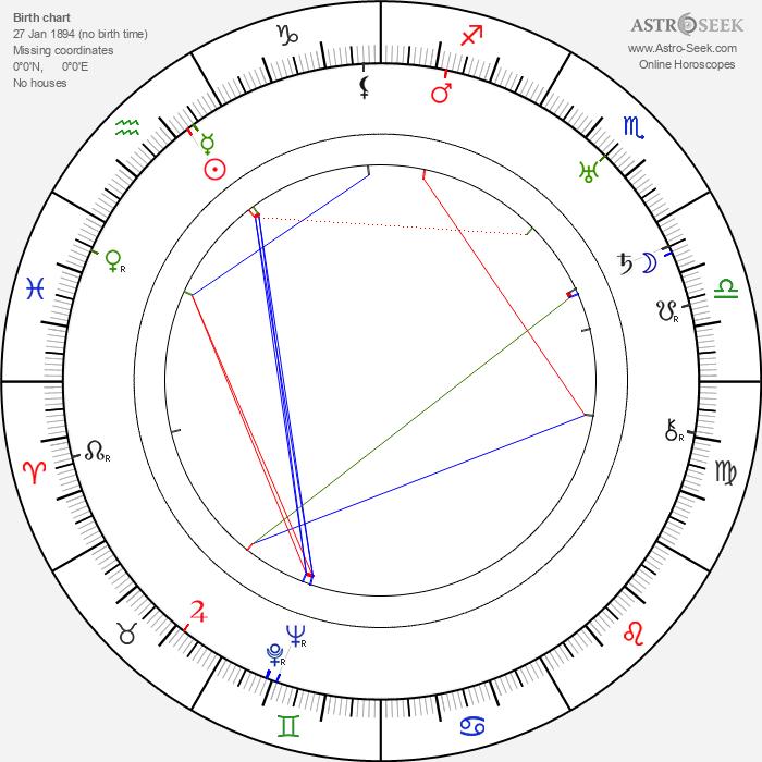 Juan de Landa - Astrology Natal Birth Chart