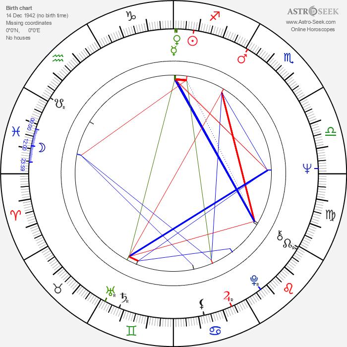Juan Diego - Astrology Natal Birth Chart