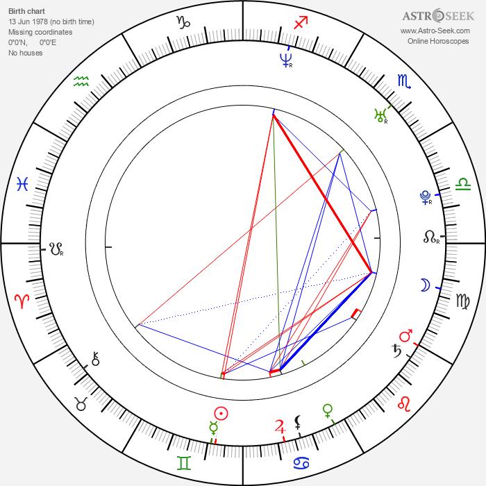 Juan Felipe Orozco - Astrology Natal Birth Chart