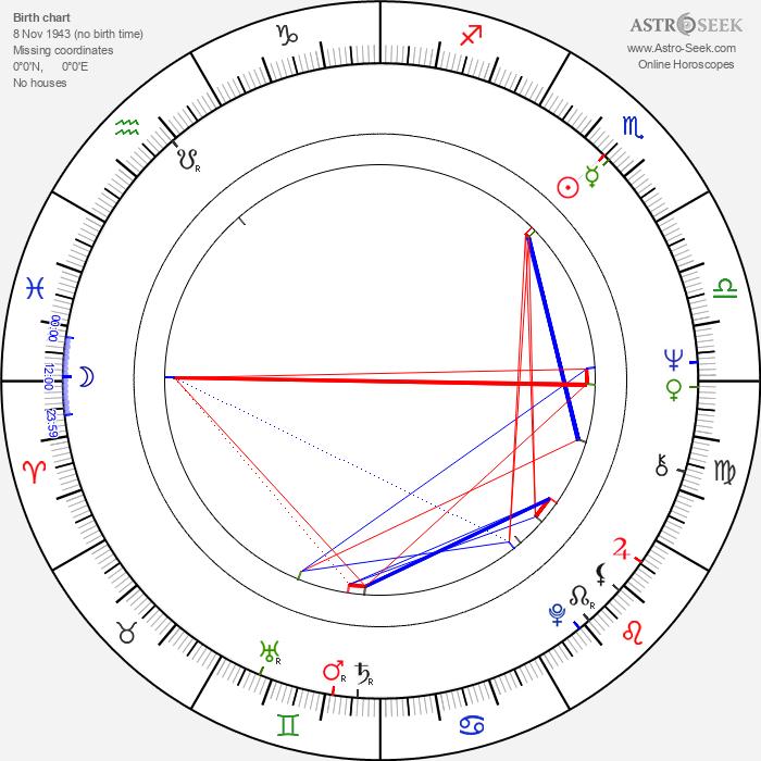 Juan Ferrara - Astrology Natal Birth Chart