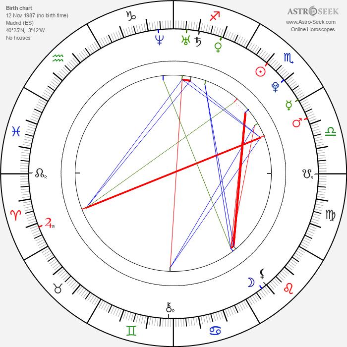 Juan José Ballesta - Astrology Natal Birth Chart