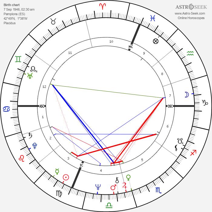 Juan Jose Benitez - Astrology Natal Birth Chart