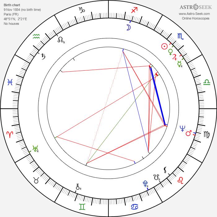 Juan Luis Buñuel - Astrology Natal Birth Chart