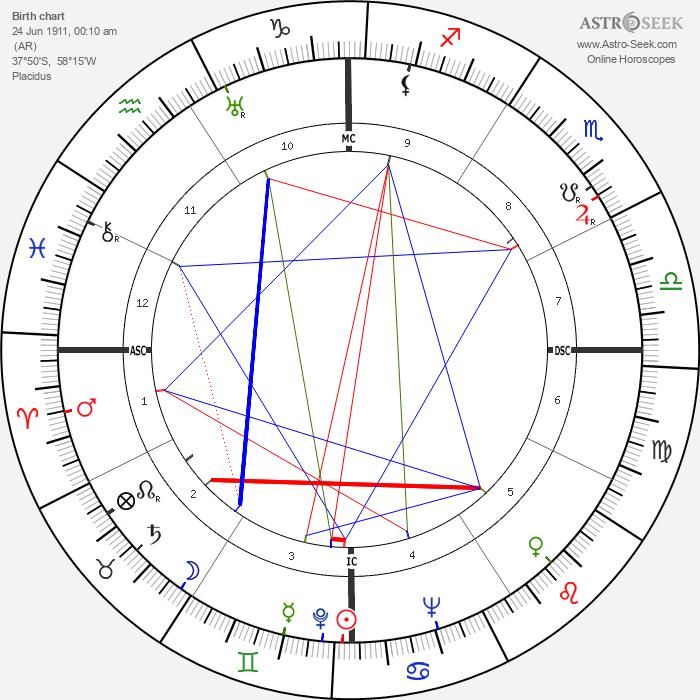 Juan Manuel Fangio - Astrology Natal Birth Chart