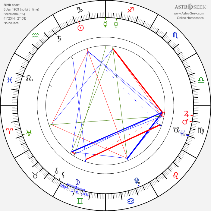 Juan Marsé - Astrology Natal Birth Chart