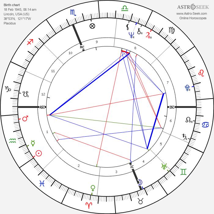 Juan Orozco - Astrology Natal Birth Chart