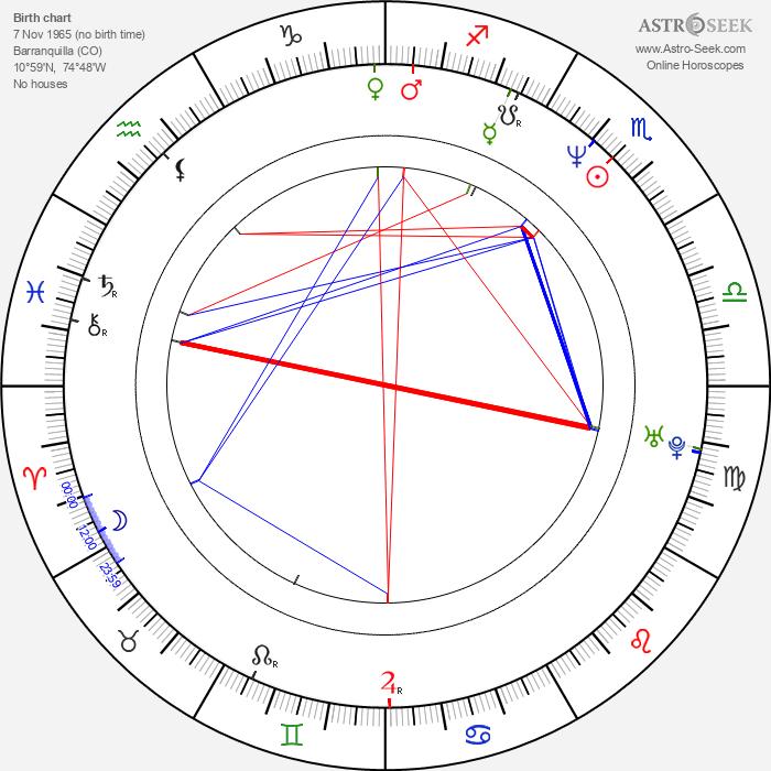 Juan Pablo Shuk - Astrology Natal Birth Chart