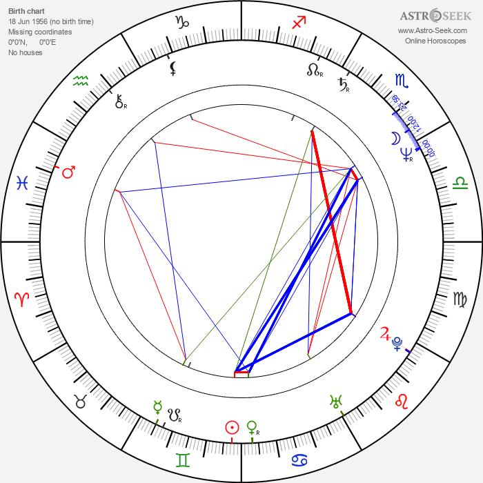 Juan Pablo Villaseñor - Astrology Natal Birth Chart