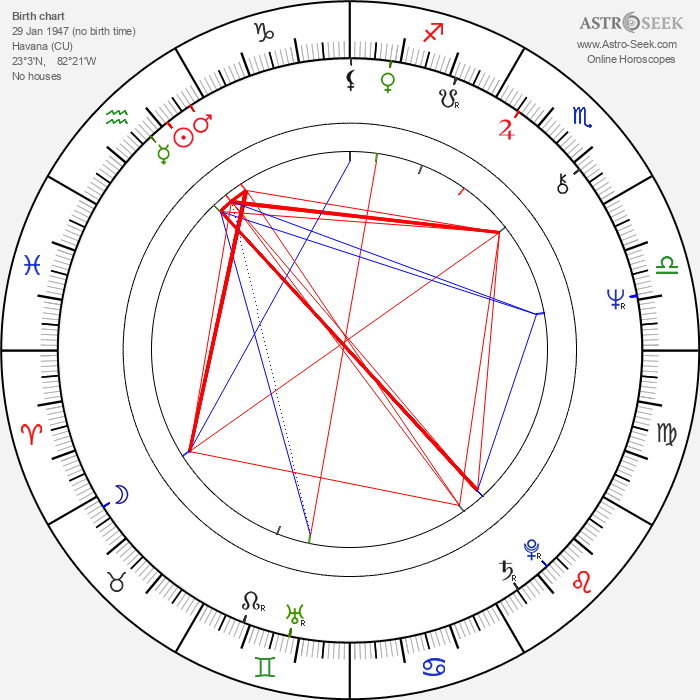 Juan Padrón - Astrology Natal Birth Chart