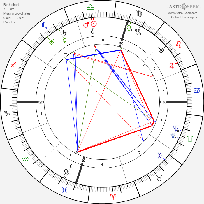 Juan Perón - Astrology Natal Birth Chart