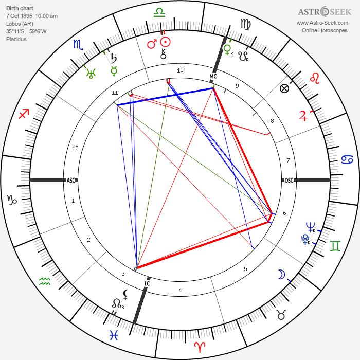 Juan Perón - Astrology Natal Birth Chart