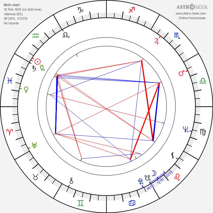 Juan Piquer Simón - Astrology Natal Birth Chart