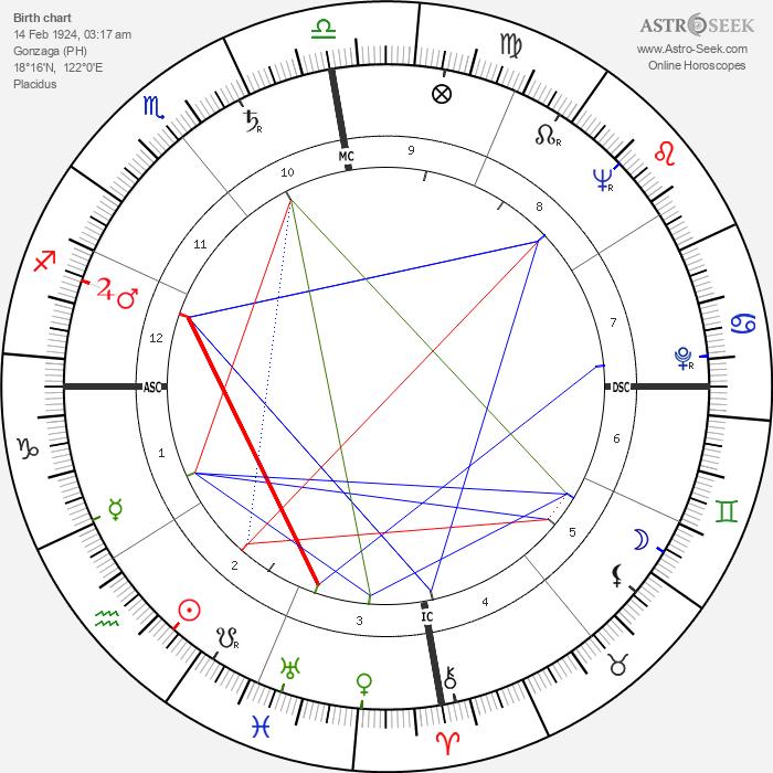Juan Ponce Enrile - Astrology Natal Birth Chart