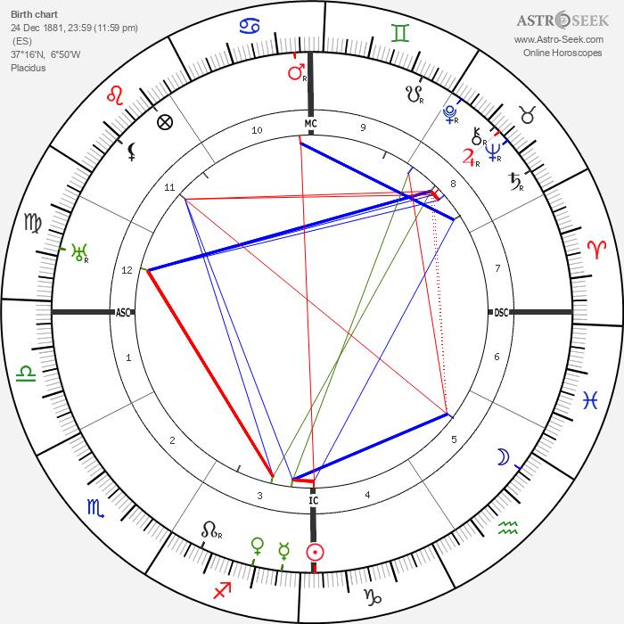 Juan Ramón Jimenéz - Astrology Natal Birth Chart