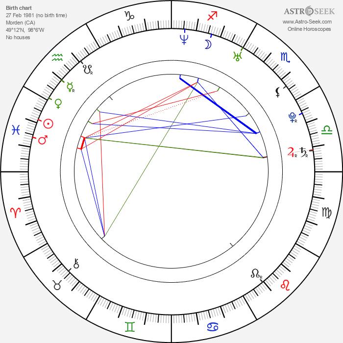 Juan Riedinger - Astrology Natal Birth Chart