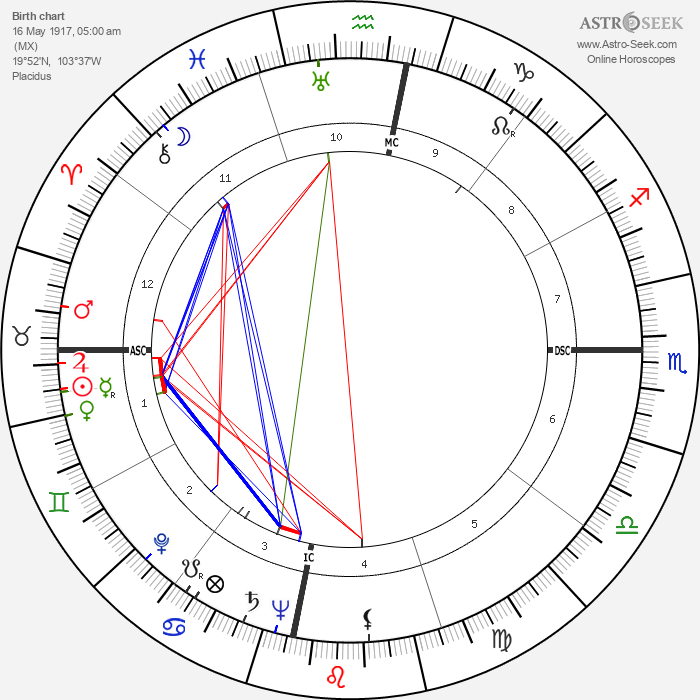 Juan Rulfo - Astrology Natal Birth Chart