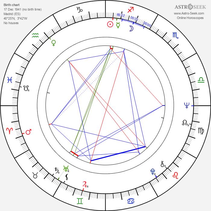 Juan Tébar - Astrology Natal Birth Chart