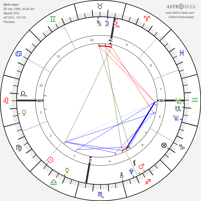 Juan Urdangarin - Astrology Natal Birth Chart