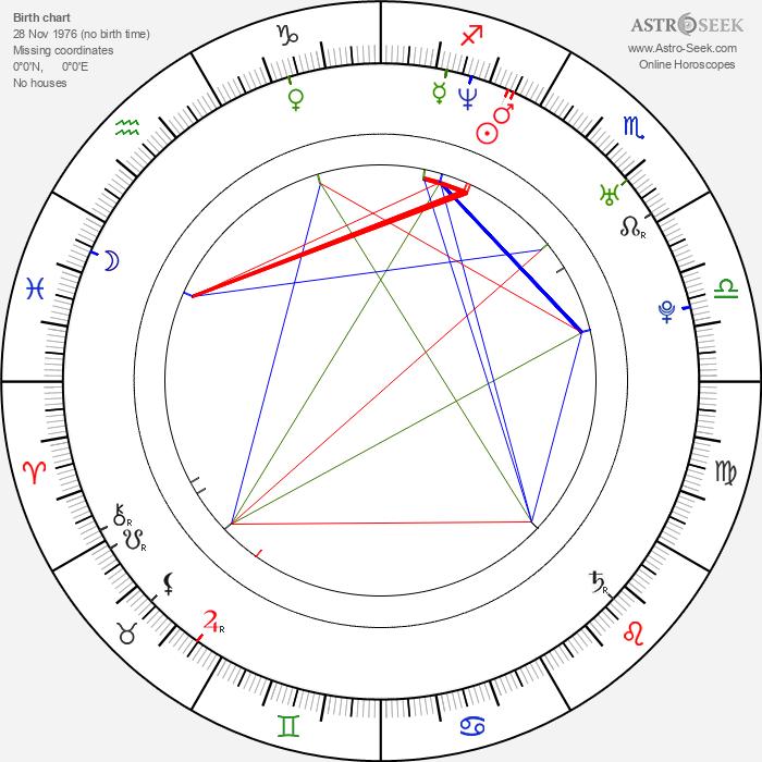 Juana Acosta - Astrology Natal Birth Chart
