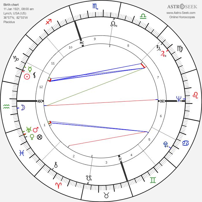 Juanita Kreps - Astrology Natal Birth Chart