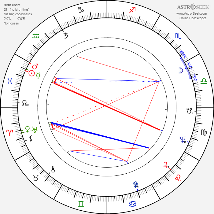 Jud Taylor - Astrology Natal Birth Chart