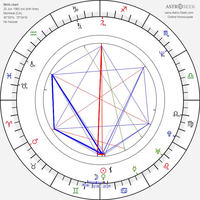 Judah Katz - Astrology Natal Birth Chart