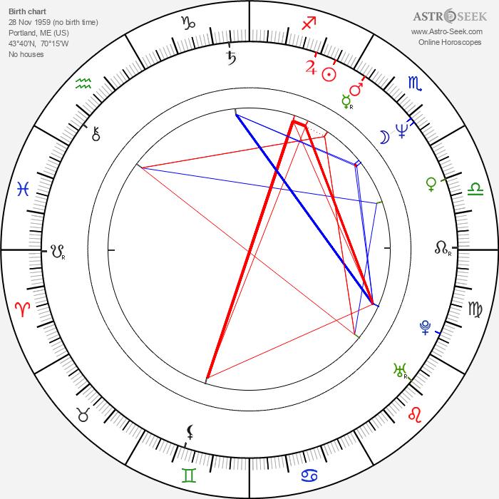 Judd Nelson - Astrology Natal Birth Chart