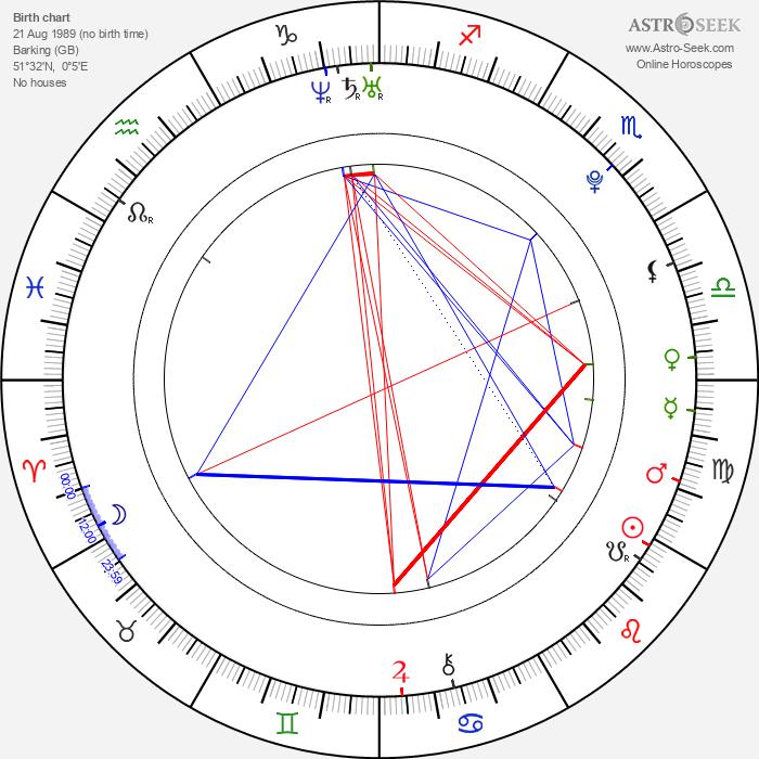 Judd Trump - Astrology Natal Birth Chart