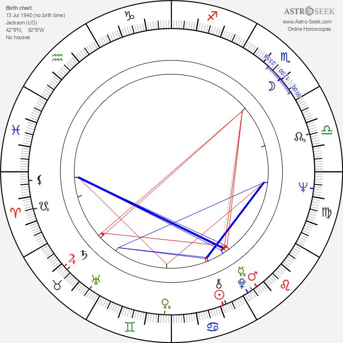 Jude Farese - Astrology Natal Birth Chart