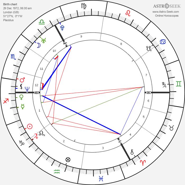 Jude Law - Astrology Natal Birth Chart