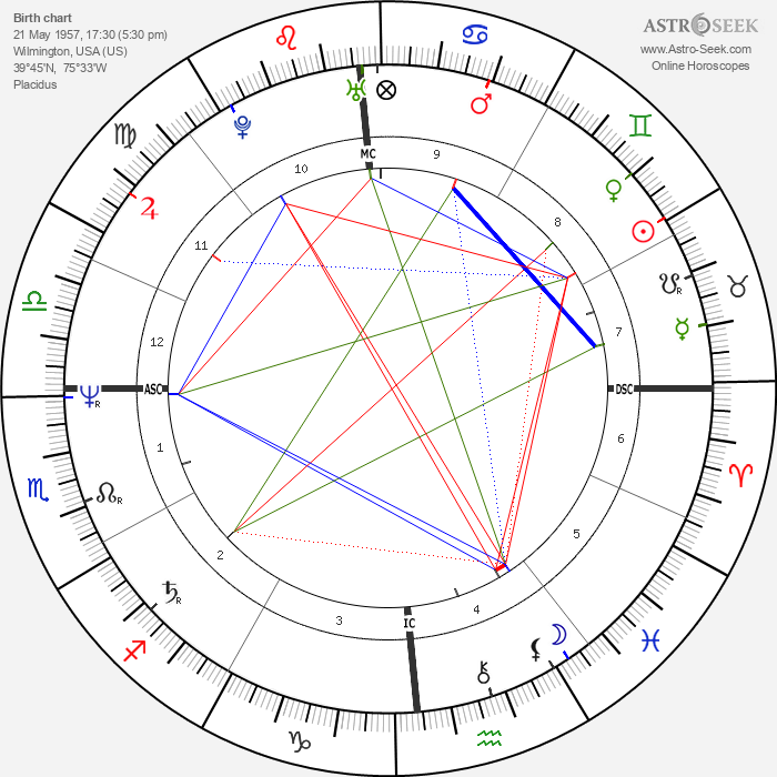 Judge Reinhold - Astrology Natal Birth Chart